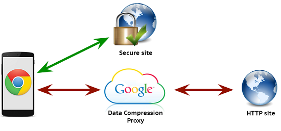 data compression proxy