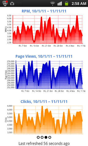 graph rpm page views clicks