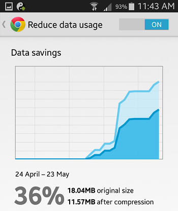 percentage data savings