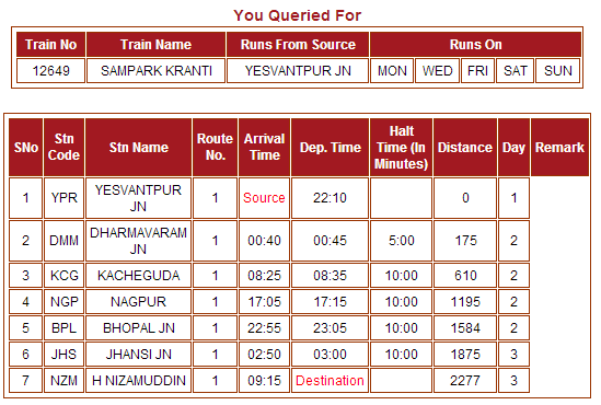 sampark kranti train route